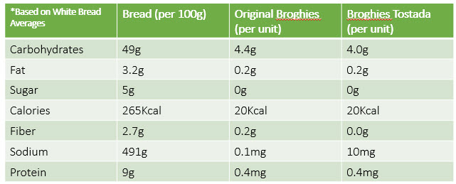Broghies vs Bread Comparison